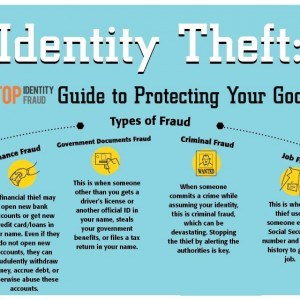 types of id theft