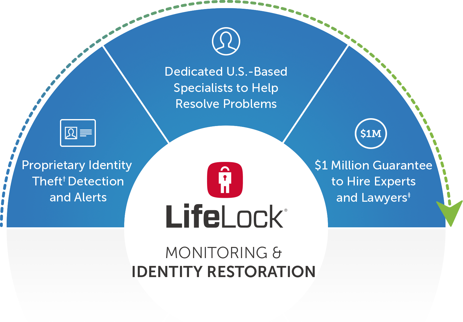 LifeLock Credit Monitoring Review