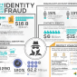 The Cost Of Identity Fraud Increases Annually